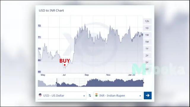 تجارة العملات عن طريق البنوك السعودية