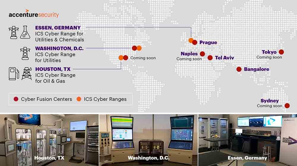 Accenture Assessment Center