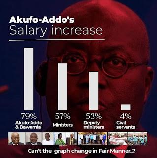 Salary Increase Graph