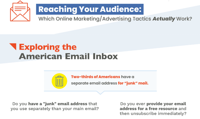 Reaching Your Audience: Which Online Marketing and Advertising Tactics Actually Work?
