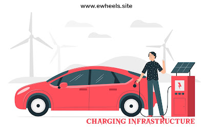 Future of Electric Vehicles in India