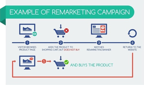 Retargeting and remarketing