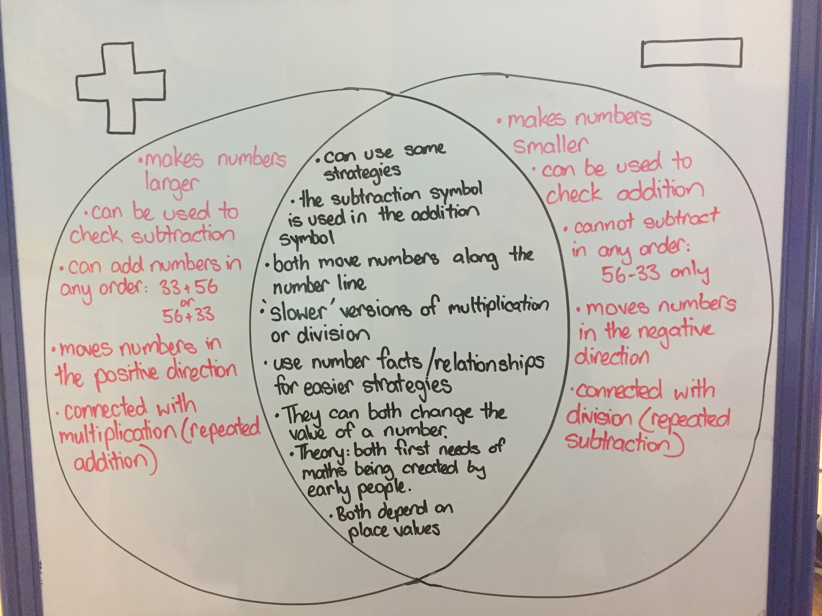Enquiry  Subtraction