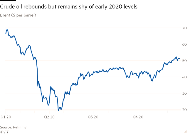 Five things to watch in 2021 after oil's wild ride this year | Financial Times