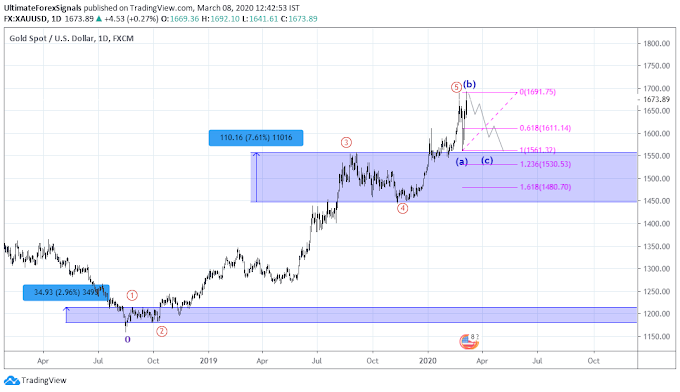 XAU/USD Gold Elliott Wave Analysis - 8th March