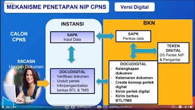 Mekanisme Pemberkasan dan Penetapan NIP CPNS 2019 Secara Digital