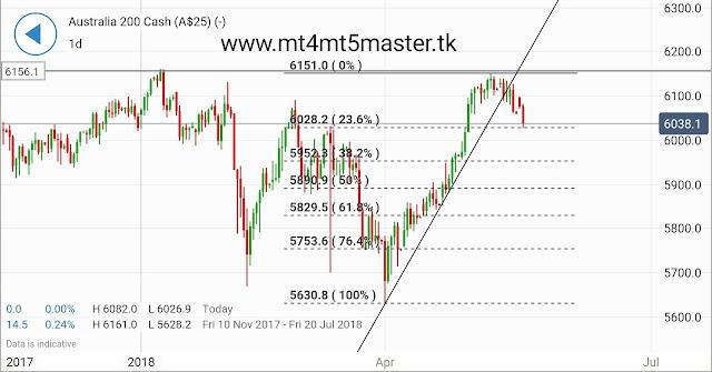 Asian Stocks Decline,ASX May Fall More,GBP Awaits BOE Speak