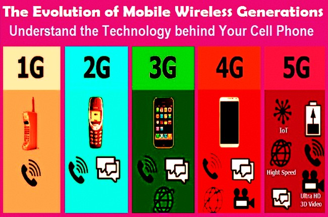 Evolution of mobile wireless generations