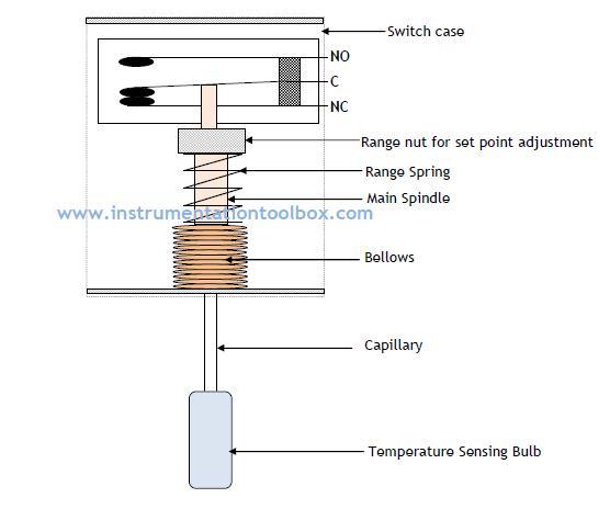 Bimetallic strip in a refridgerator think