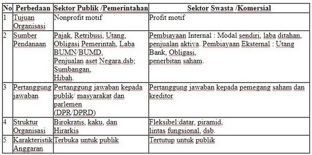 Perbedaan Sektor Publik Dengan Sektor Privat Pengadaan Eprocurement