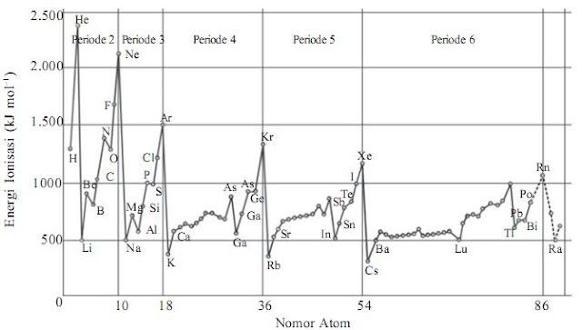 Hubungan energi ionisasi dengan nomor atom