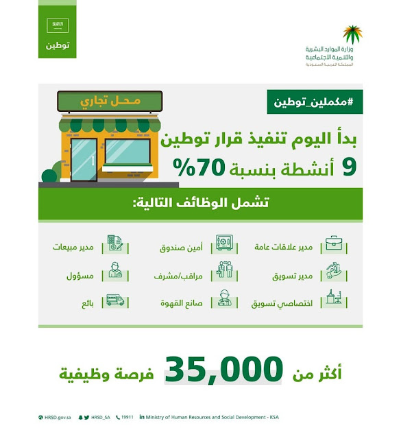 70% Saudization in Retail & Wholesale Outlets of 9 Key Sectors from 20th August - Saudi-Expatriates.com