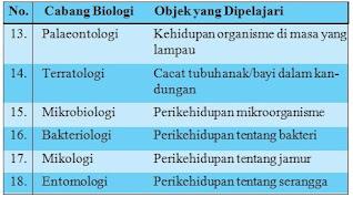 Struktur Organisasi Kehidupan