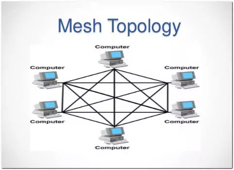 the illustration of Mesh Network Topology