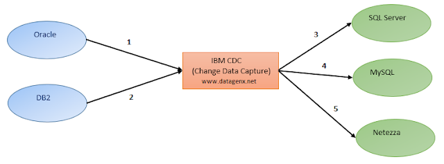 www.datagenx.net
