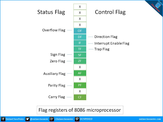 What are the Purposes of Flag Registers of 8086 Processor