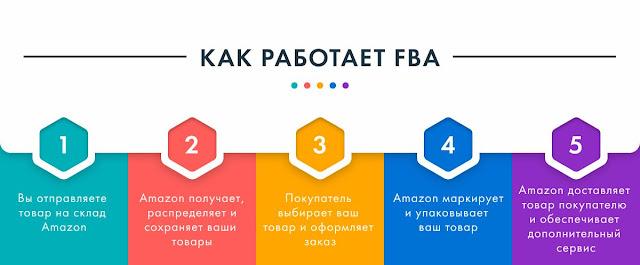 Схема работы FBA склада Amazon