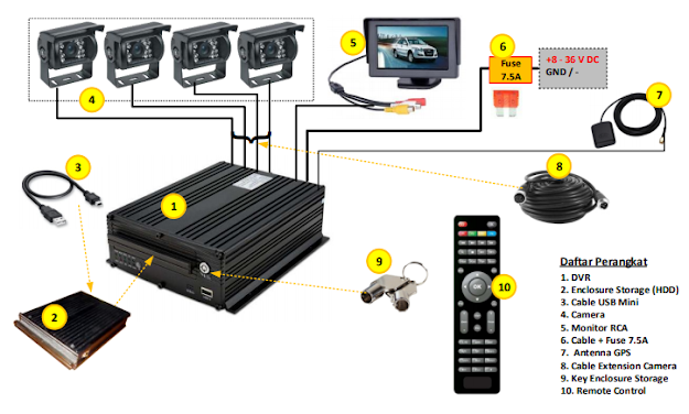 material CCTV Kendaraan Mobil Bus
