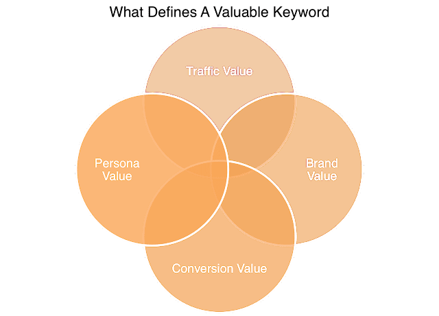 target keywords Reduce Bounce Rate