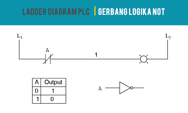 Ladder Diagram PLC Gerbang Logika NOT
