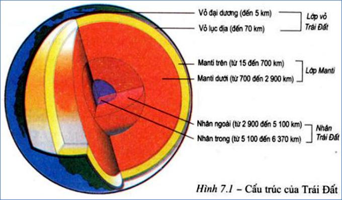 Cấu trúc của Trái Đất