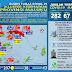 Kasus Covid-19 Di Maluku Naik Lagi Jadi 282 Orang