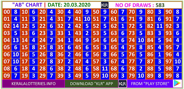 Kerala Lottery Winning Number Daily  AB  chart  on 20.03.2020