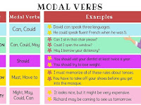 Mengenal MODALS dalam Bahasa Inggris dan Contohnya