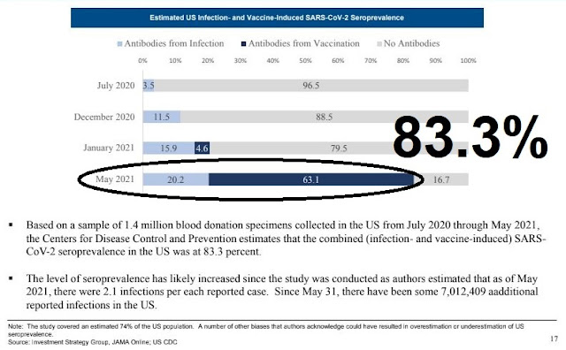 herd immunity data 83%