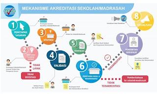 DOWNLOAD POS AKREDITASI SEKOLAH/MADRASAH TAHUN 2018 TERBARU