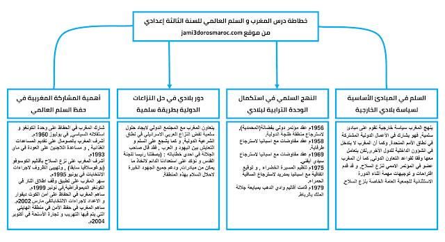 خطاطة درس المغرب و السلم العالمي للسنة الثالثة اعدادي