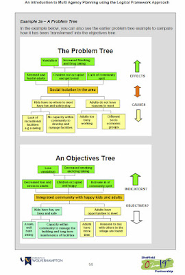 Diagram of a problem tree and objective tree - results-based management