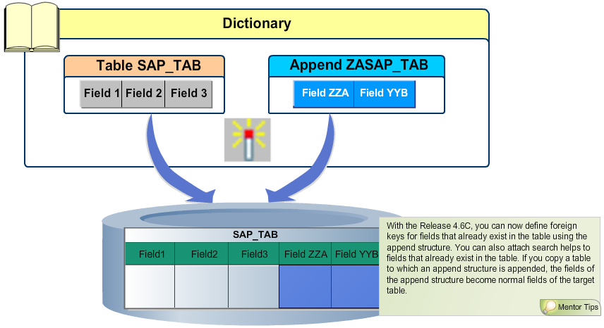 SapSystemsOfReza: TAW 10 - Changing Tables
