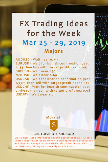 Forex Trading Ideas for the Week | Mar 25 - Mar 29, 2019