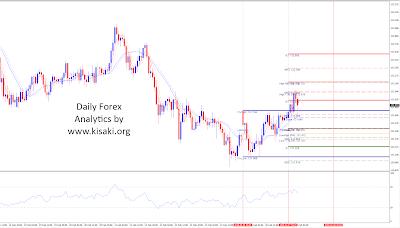 Forex EURJPY 1 Hour chart analytics