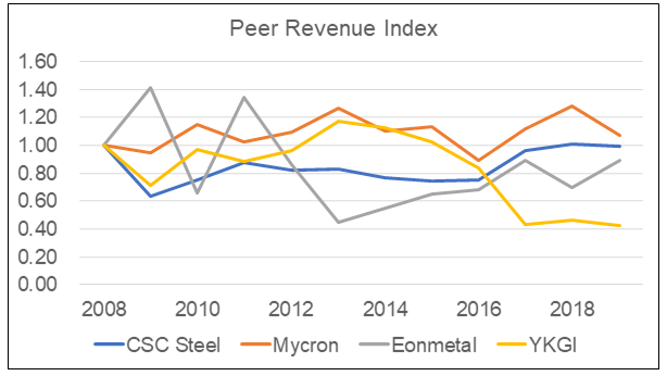 CRC Steel - Peer Revenue Index