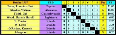 Clasificación final según puntuación del Torneo de Dublín 1957