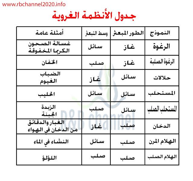 جدول الأنظمة الغروية