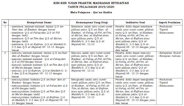 Kisi-kisi Ujian Praktek Qur'an Hadist Kelas 6 SD/MI