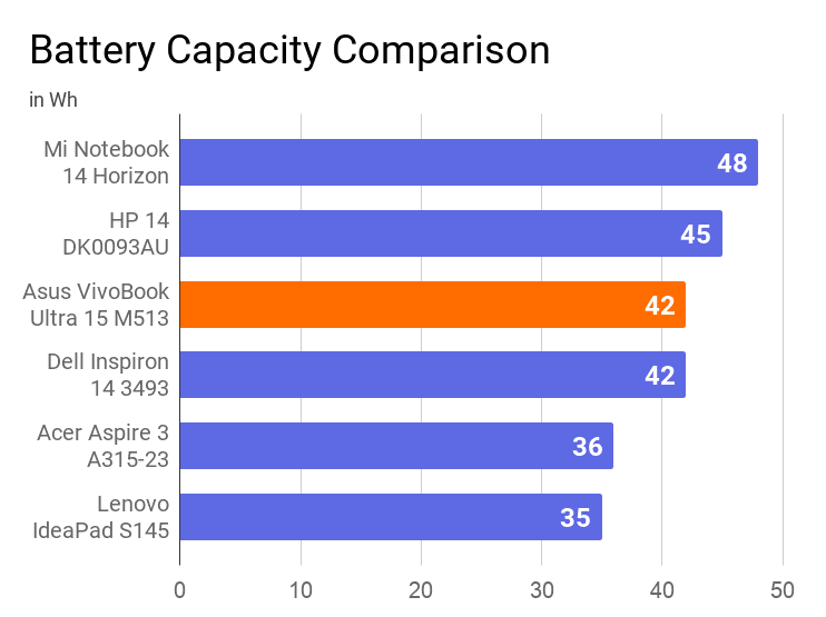 A chart on the comparison of battery capacity of asus vivobook ultra 15 m513 with other laptops.