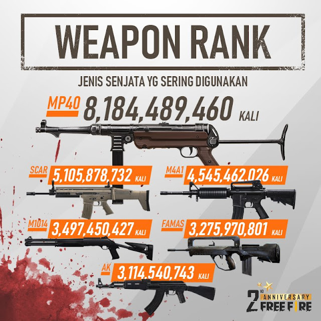 Laporan Free Fire Global Statistik 2nd Anniversary Kill, Weapon dan Karakter