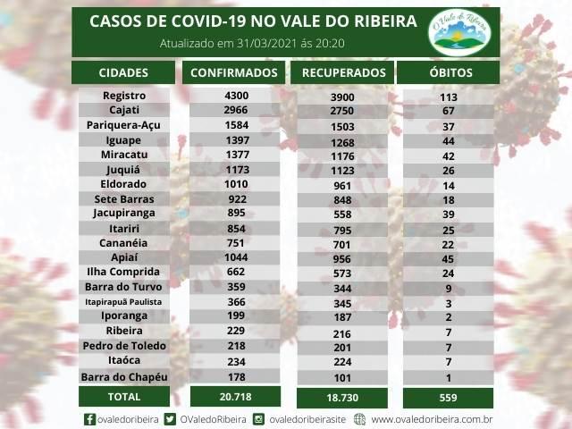Vale do Ribeira soma 20.718  casos positivos, 18.730 recuperados e 559  mortes do Coronavírus - Covid-19