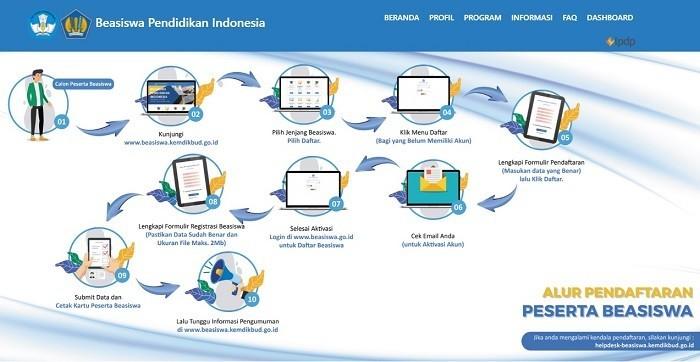 alur cara mendaftar beasiswa pendidikan indonesia
