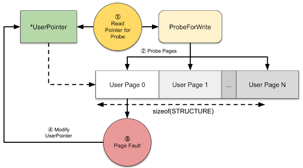 Diagram showing access to the UserPointer which is then passed to ProbeForWrite. We can generate a page fault when probing the buffer which can allow us to modify the original pointer.