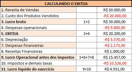 Cálculo EBITDA