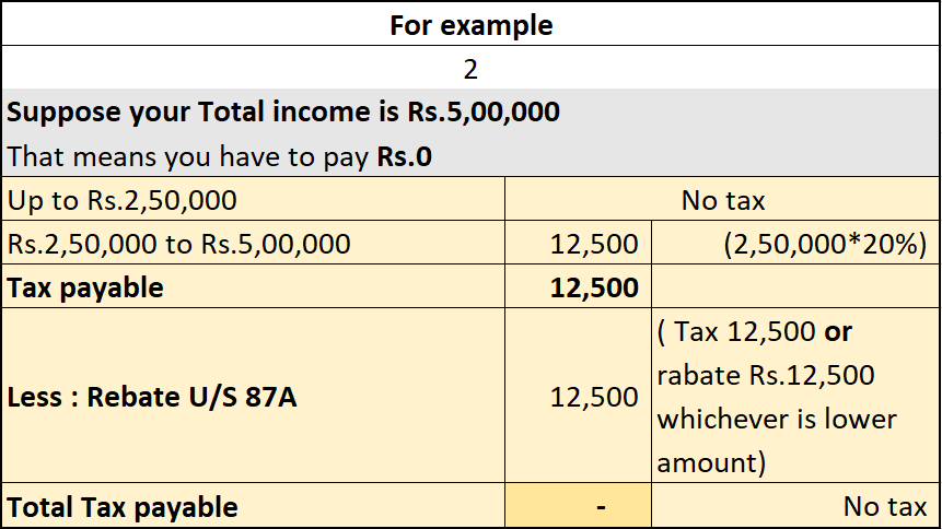 income tax slab rate