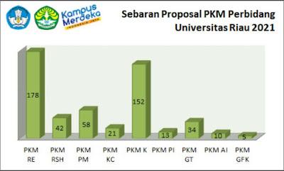 513 Proposal PKM Berhasil di Submit Universitas Riau
