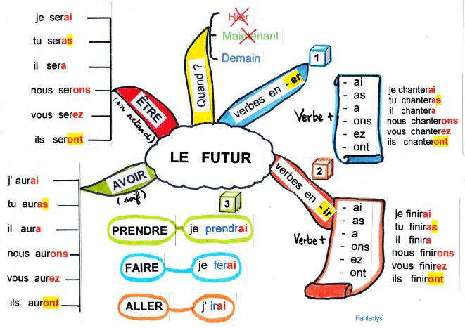 بالصور خطاطات لتصريف الافعال في اللغة الفرنسية في 7 صفحات