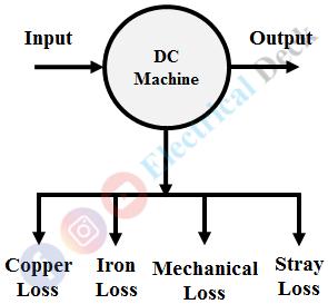 Losses in DC Machine