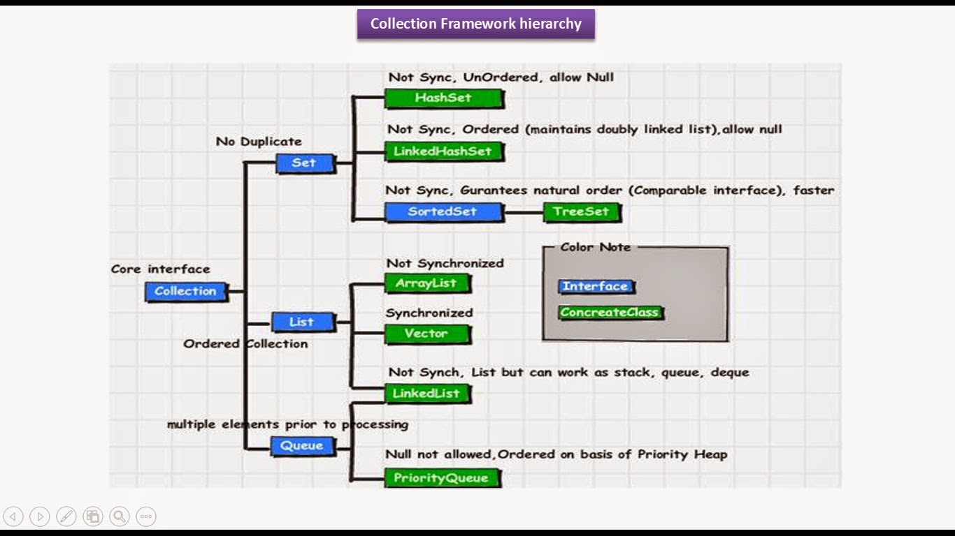 Java Design Patterns Oracle